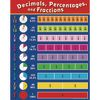 Fractions, Decimals And Percentages Poster