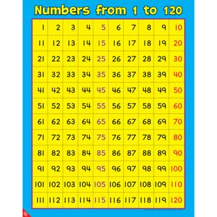 Numbers From 1 To 120 Poster