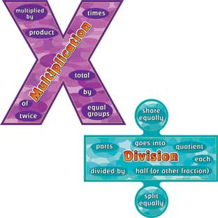 Multiplication And Division Words Posters Set