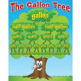 The Gallon Tree Poster - 1 poster