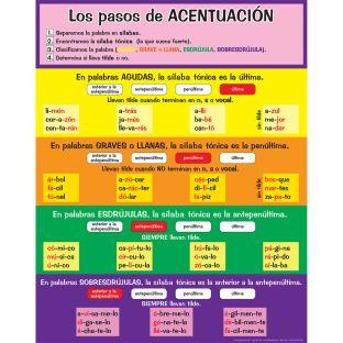Póster Los pasos de ACENTUACIÓN (Spanish Accent Poster) - 1 poster