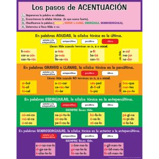Póster Los pasos de ACENTUACIÓN (Spanish Accent Poster)