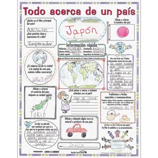 Ready-To-Decorate® Todo acerca de un paí­s (Spanish All About A Country) Posters
