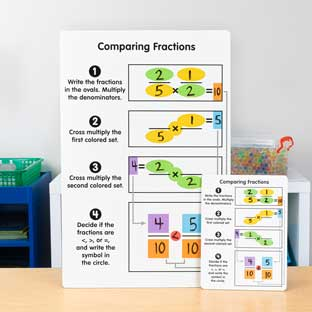 Dividing And Comparing Fractions Dry Erase Boards  Teacher And Students Kit