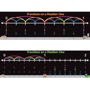 Fractions On A Number Line Banner