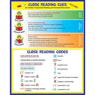 Close Reading Codes And Cues Poster - 1 poster