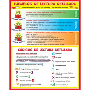 Cartel Ejemplos y cÓdigos para la lectura detallada (Spanish Close Reading Codes And Cues)