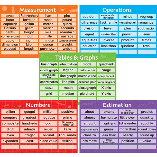 Math Vocabulary 10-in-1 Poster Set