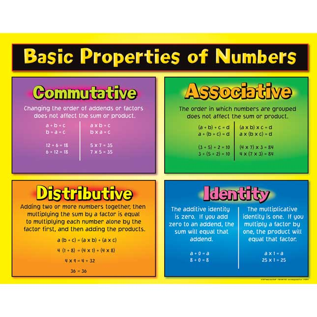 Basic Properties of Numbers Poster