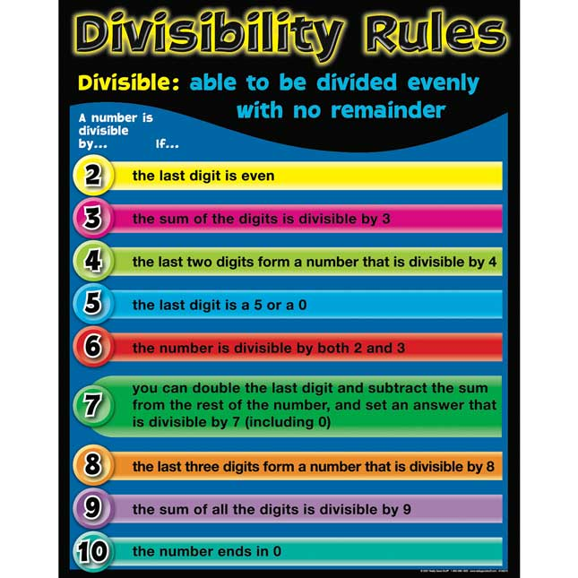 photo regarding Divisibility Rules Printable referred to as Divisibility Laws Poster