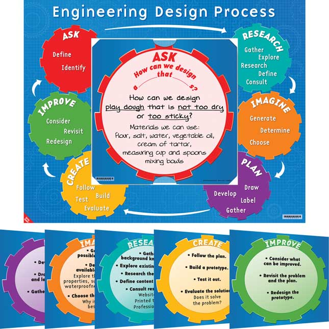 Engineering Design Process 6-In-1 Poster Set