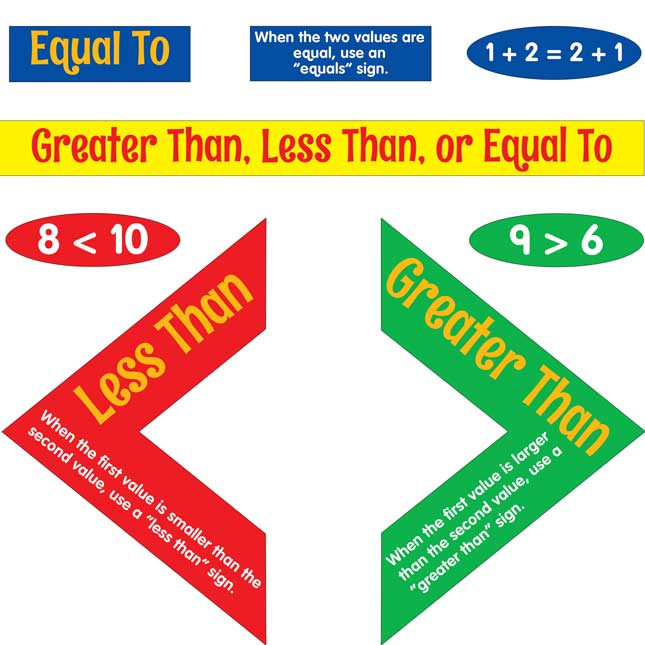 Greater Than, Less Than, Or Equal To Poster Set