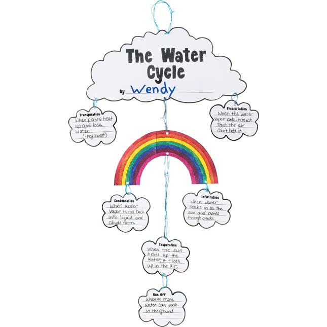 Ready-To-Decorate® The Water Cycle Mobiles