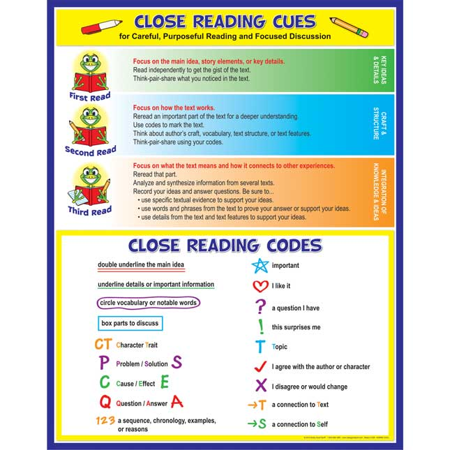 Close Reading Codes And Cues Poster