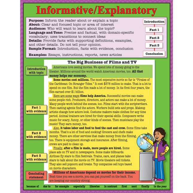 Intermediate Writing Text Types 4-Poster Set