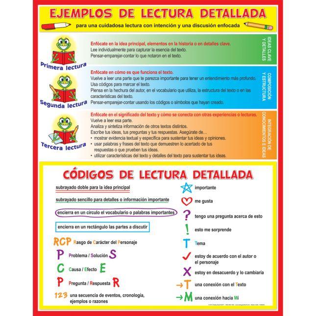 Cartel Ejemplos y cÓdigos para la lectura detallada (Spanish Close Reading Codes And Cues) - 1 poster_0
