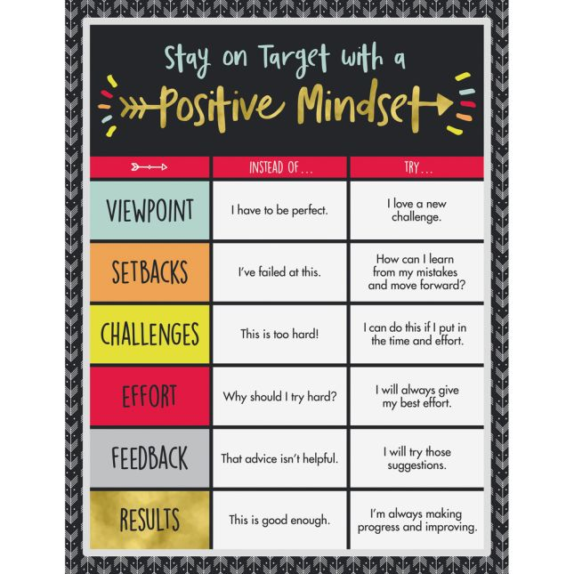 Aim High Positive Mindset Chart