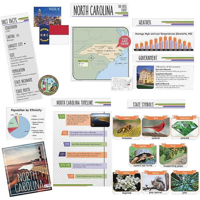North Carolina State Facts Bulletin Board Set