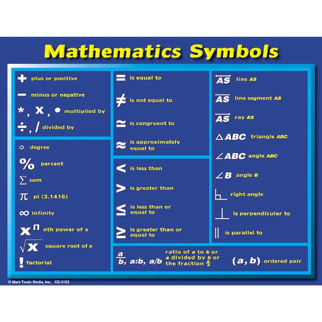 Math Symbols Learning Cards