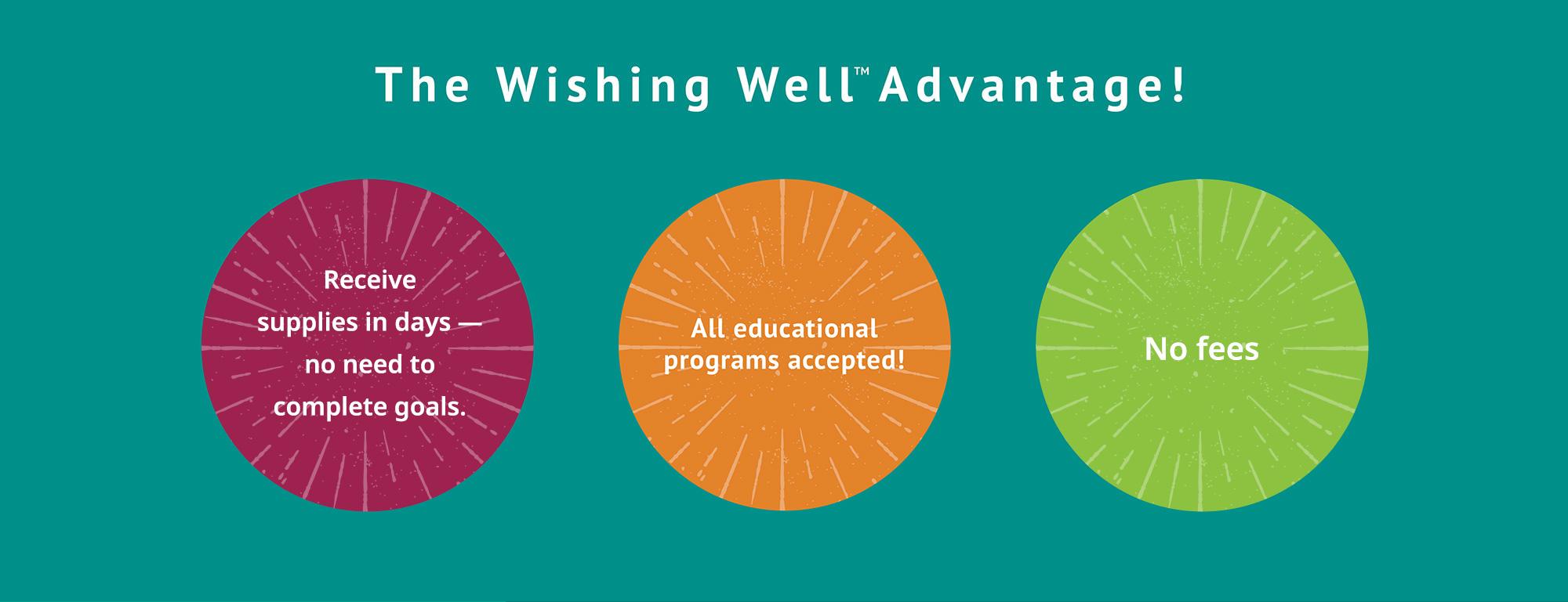 The Wishing Well Advantage